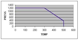 MBV-2 Temp-Pressure curve