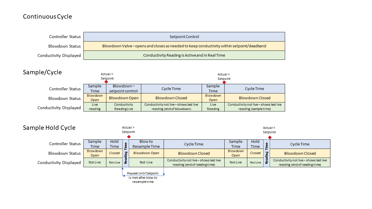 boiler control scheme comparison